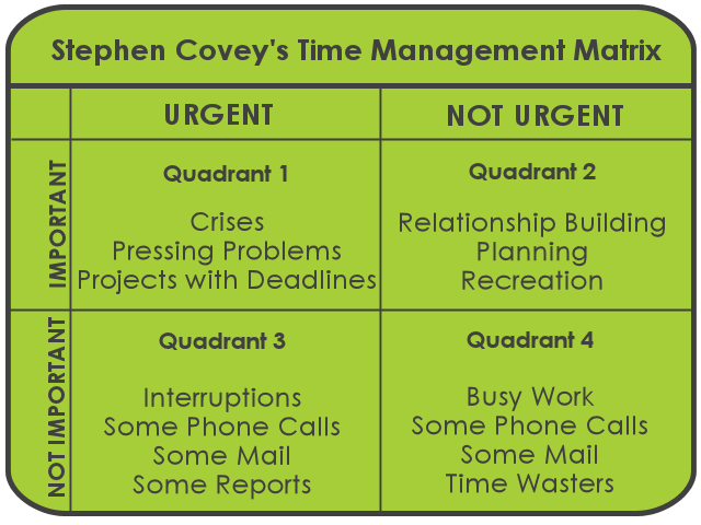 how to manage your time and focus on what u0026 39 s really important